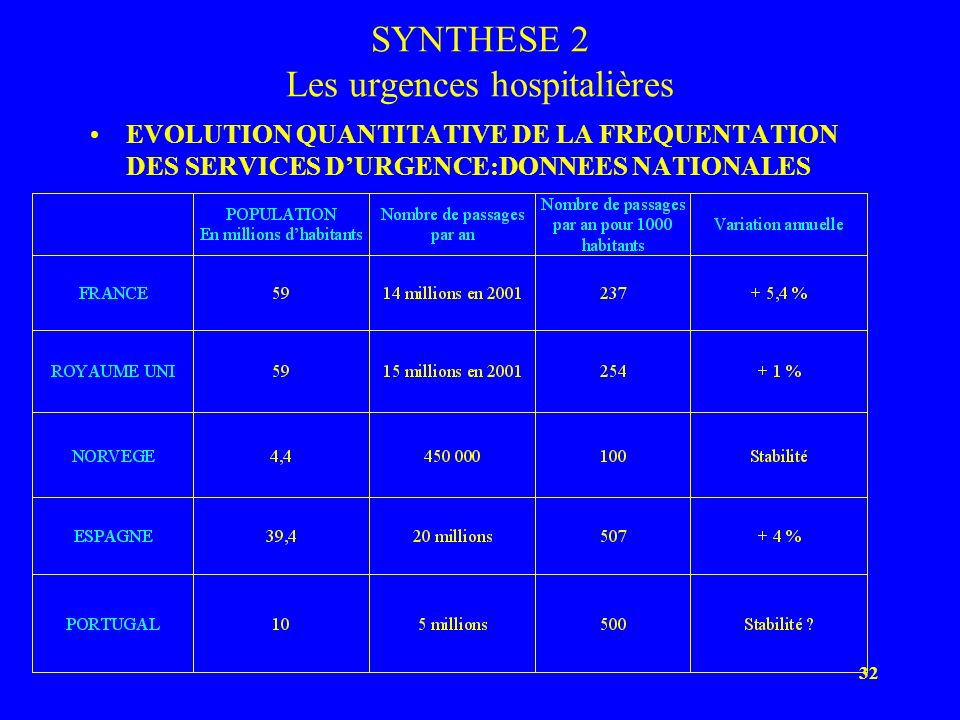 32 SYNTHESE 2 Les urgences hospitalières EVOLUTION QUANTITATIVE DE LA FREQUENTATION DES SERVICES DURGENCE:DONNEES NATIONALES
