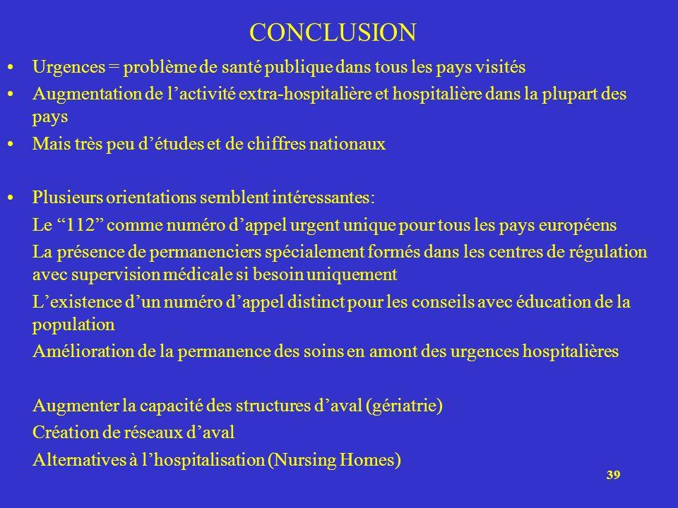 39 CONCLUSION Urgences = problème de santé publique dans tous les pays visités Augmentation de lactivité extra-hospitalière et hospitalière dans la pl