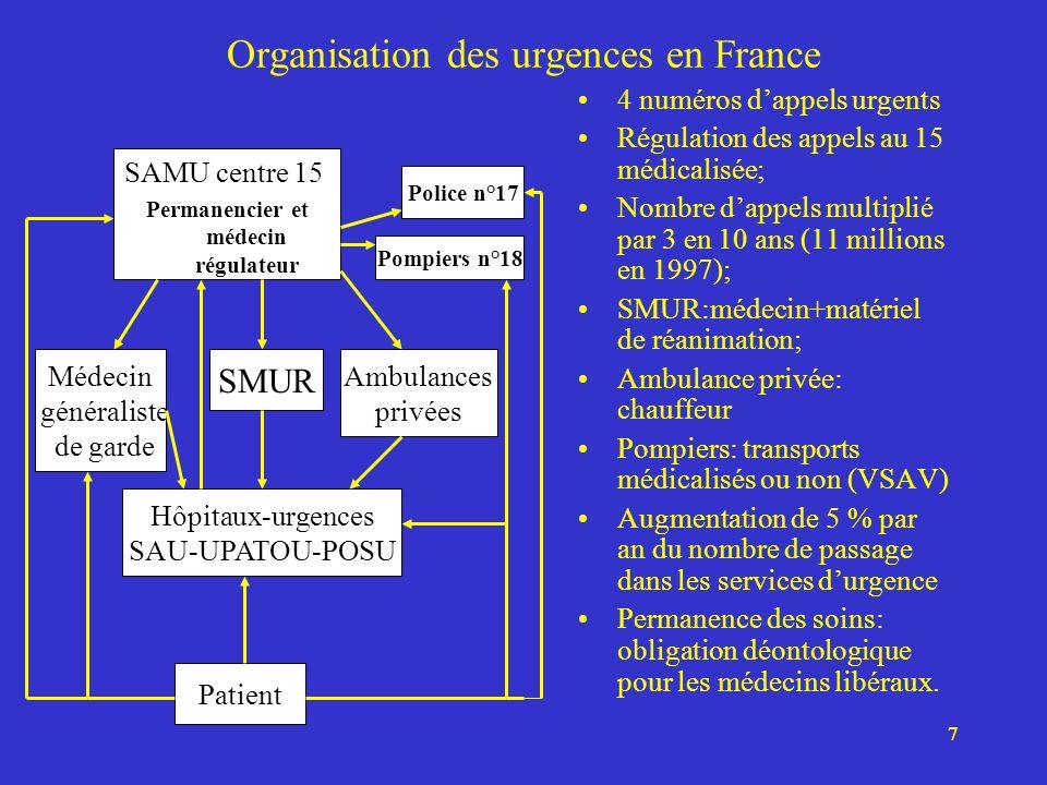 7 Organisation des urgences en France 4 numéros dappels urgents Régulation des appels au 15 médicalisée; Nombre dappels multiplié par 3 en 10 ans (11