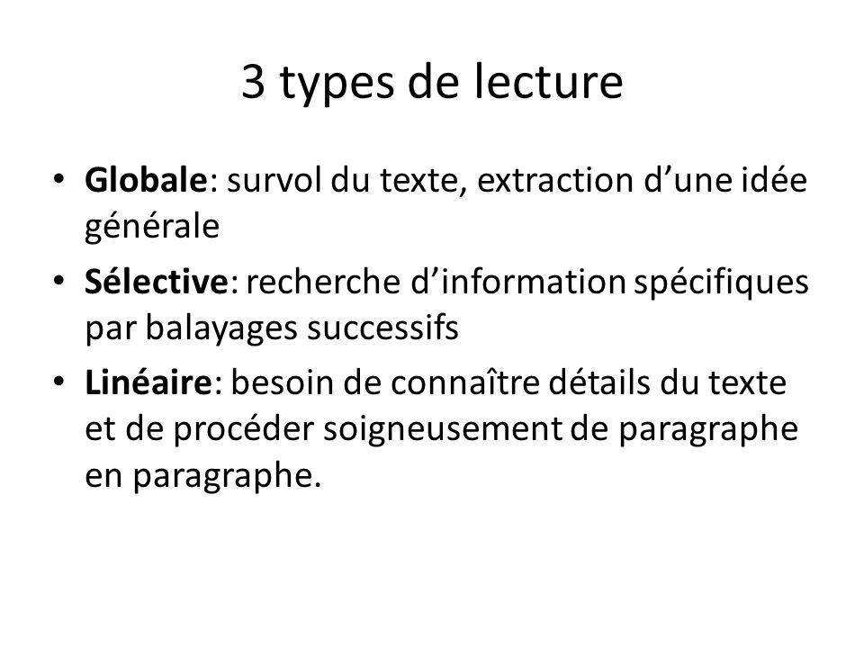 3 types de lecture Globale: survol du texte, extraction dune idée générale Sélective: recherche dinformation spécifiques par balayages successifs Liné