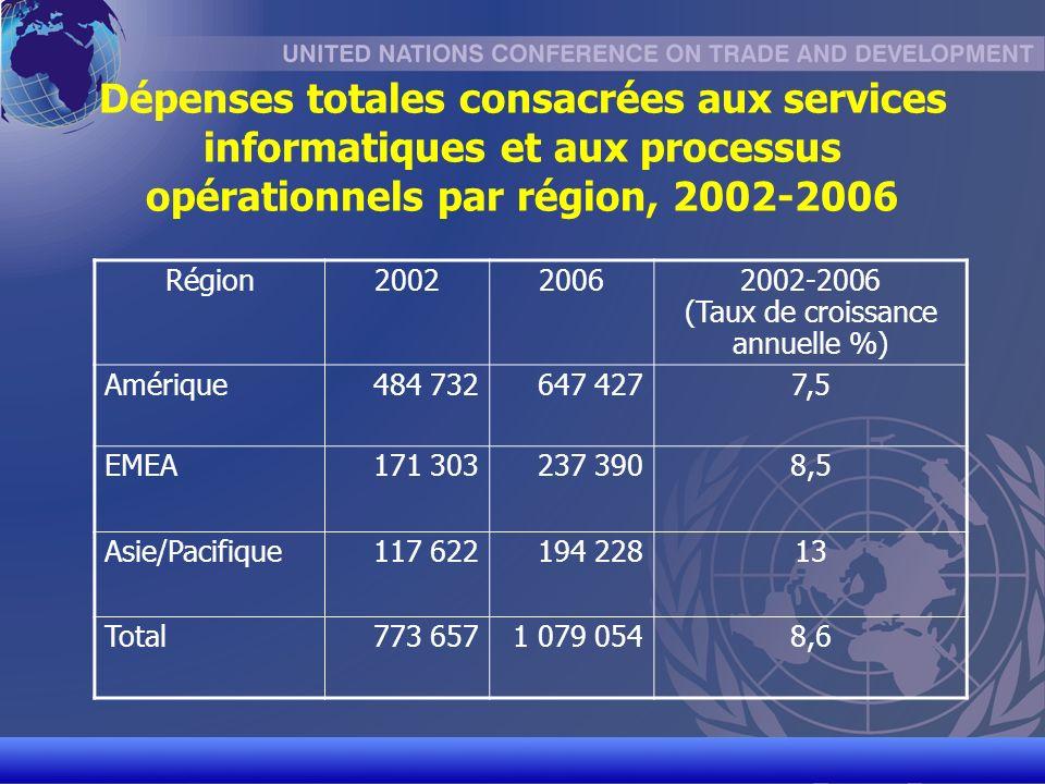 UNCTAD/CD-TFT 4 Dépenses totales consacrées aux services informatiques et aux processus opérationnels par région, 2002-2006 Région200220062002-2006 (Taux de croissance annuelle %) Amérique484 732647 4277,5 EMEA171 303237 3908,5 Asie/Pacifique117 622194 22813 Total773 6571 079 0548,6