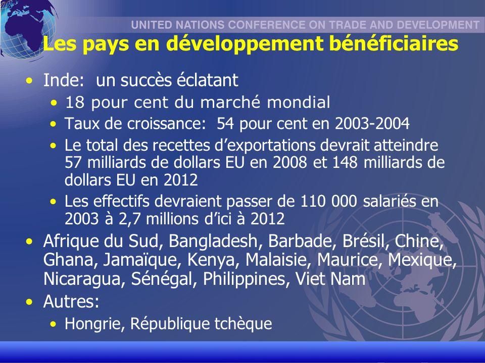 UNCTAD/CD-TFT 9 Rémunération des programmeurs (Salaire annuel moyen en milliers de dollars EU)