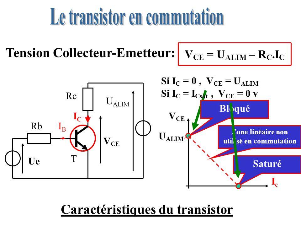 Caractéristiques du transistor Courant de saturation: ICIC IBIB I C sat = U ALIM Rc I C sat Si I B augmente I C naugmente plus VCE = 0 v Rb T Ue Rc U ALIM ICIC IBIB V CE = Zone linéaire non utilisée en commutation Saturation