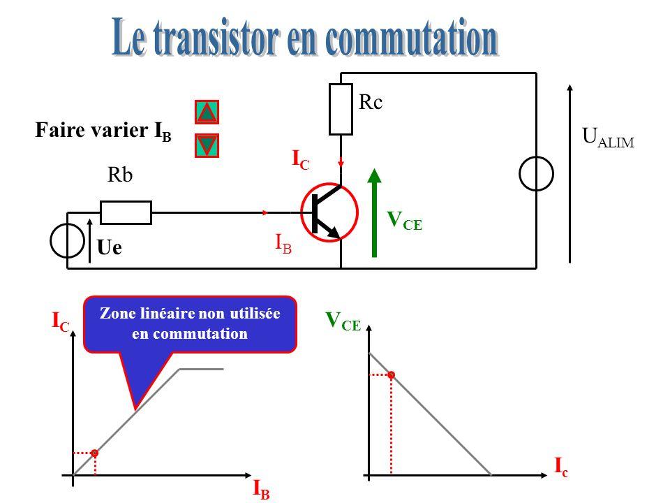 Faire varier I B Rb Ue Rc U ALIM ICIC IBIB V CE IcIc ICIC IBIB I B = 0 : Transistor bloqué