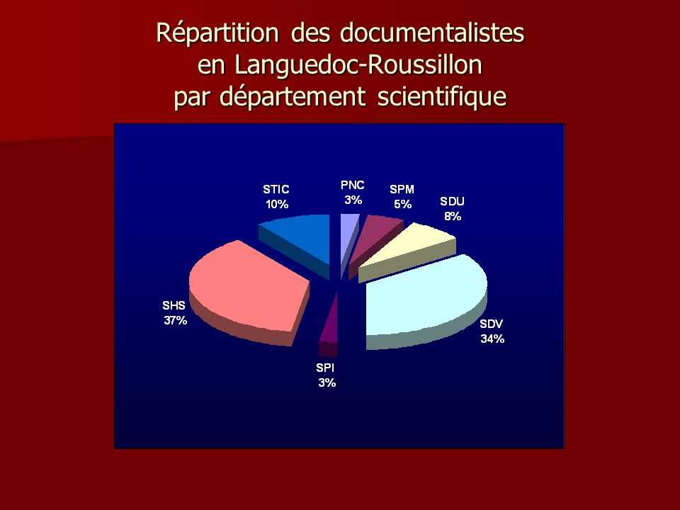 Répartition des documentalistes en Languedoc-Roussillon par département scientifique