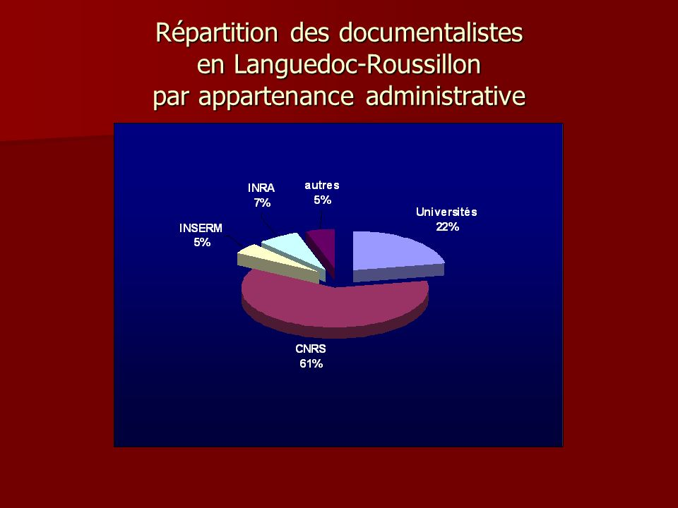 Répartition des documentalistes en Languedoc-Roussillon par appartenance administrative
