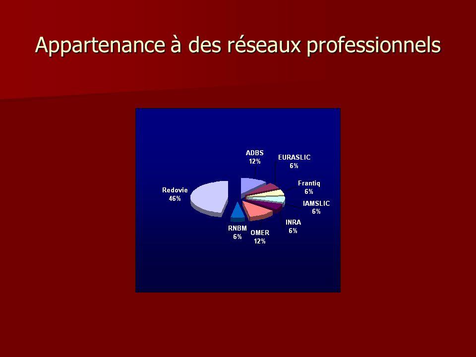 Appartenance à des réseaux professionnels