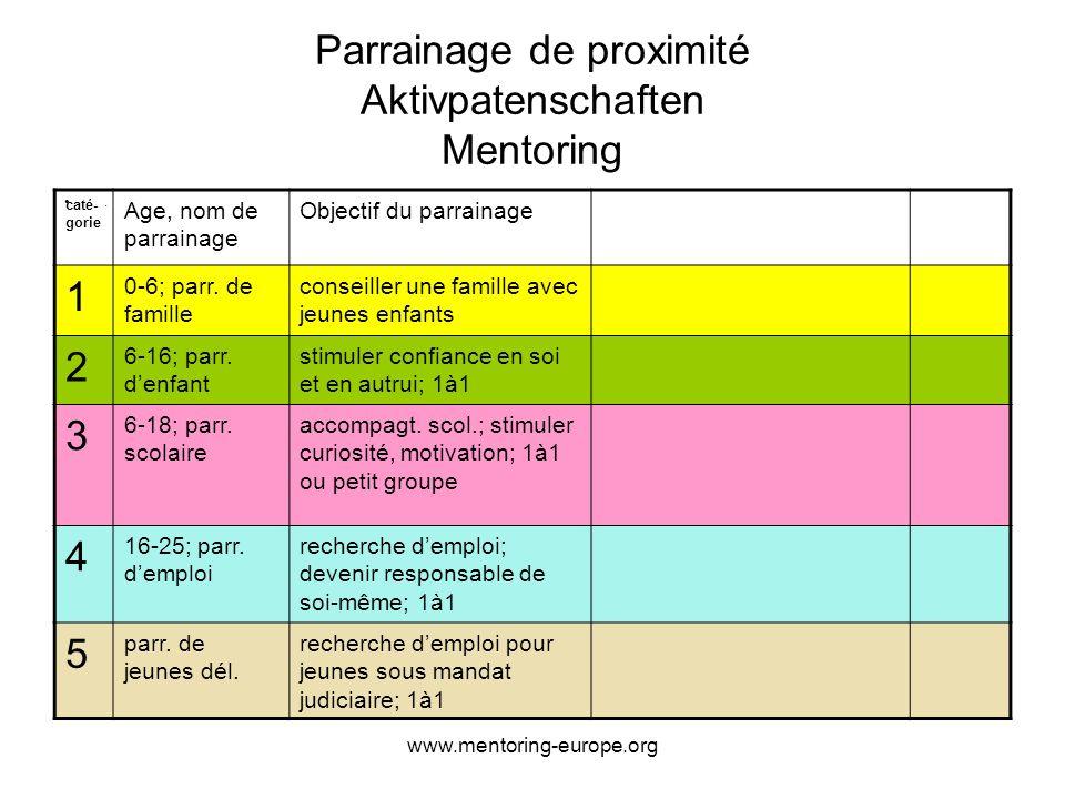 www.mentoring-europe.org Parrainage de proximité Aktivpatenschaften Mentoring.