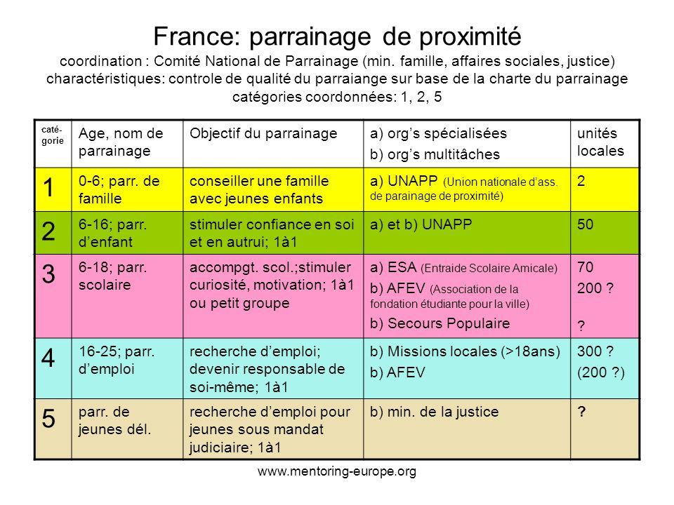 www.mentoring-europe.org France: parrainage de proximité coordination : Comité National de Parrainage (min.