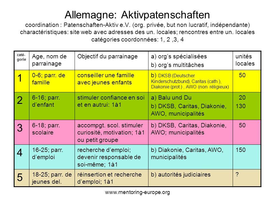 www.mentoring-europe.org Allemagne: Aktivpatenschaften coordination : Patenschaften-Aktiv e.V.