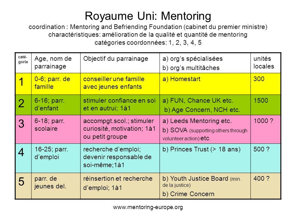 www.mentoring-europe.org Royaume Uni: Mentoring coordination : Mentoring and Befriending Foundation (cabinet du premier ministre) charactéristiques: amélioration de la qualité et quantité de mentoring catégories coordonnées: 1, 2, 3, 4, 5.