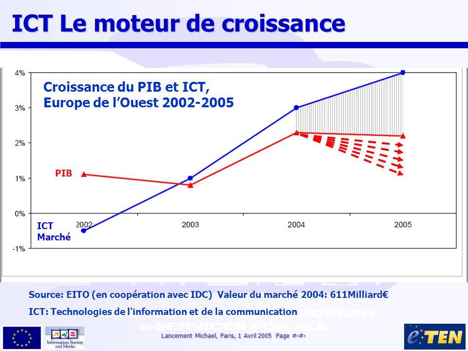 Lancement Michael, Paris, 1 Avril 2005 Page #3 Croissance du PIB et ICT, Europe de lOuest 2002-2005 Source: EITO (en coopération avec IDC) Valeur du m