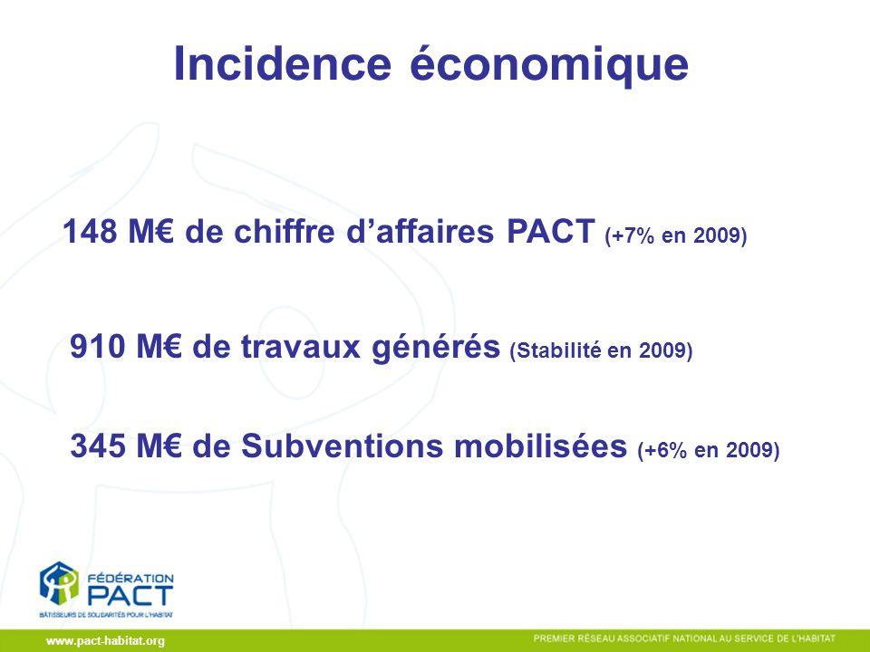 CA du 19/11/2009 www.pact-habitat.org Incidence économique 148 M de chiffre daffaires PACT (+7% en 2009) 910 M de travaux générés (Stabilité en 2009) 345 M de Subventions mobilisées (+6% en 2009)