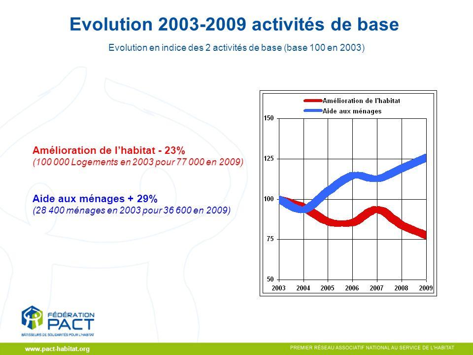 CA du 19/11/2009 www.pact-habitat.org Evolution 2003-2009 activités de base Evolution en indice des 2 activités de base (base 100 en 2003) Amélioration de lhabitat - 23% (100 000 Logements en 2003 pour 77 000 en 2009) Aide aux ménages + 29% (28 400 ménages en 2003 pour 36 600 en 2009)