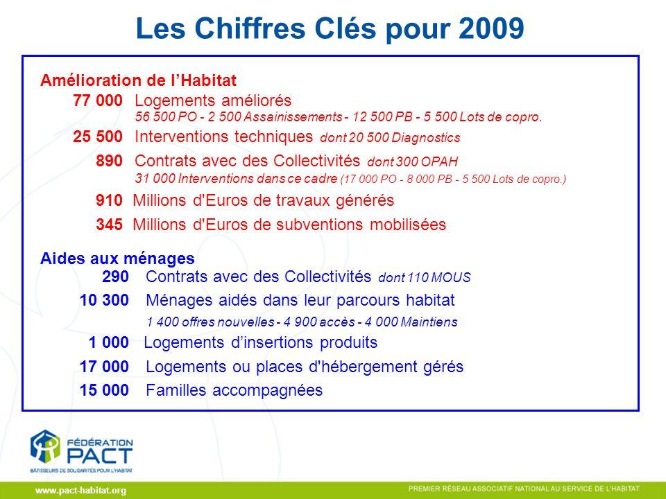 CA du 19/11/2009 www.pact-habitat.org Les Chiffres Clés pour 2009 Amélioration de lHabitat 77 000 Logements améliorés 56 500 PO - 2 500 Assainissements - 12 500 PB - 5 500 Lots de copro.