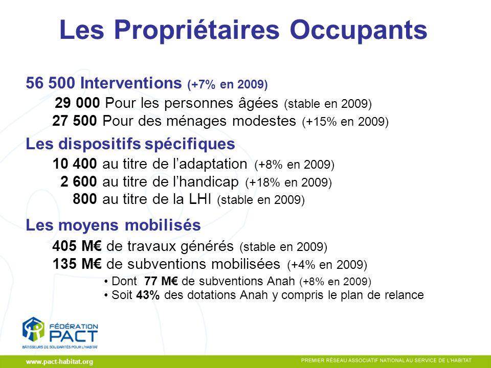 CA du 19/11/2009 www.pact-habitat.org Les Propriétaires Occupants 56 500 Interventions (+7% en 2009) 29 000 Pour les personnes âgées (stable en 2009) 27 500 Pour des ménages modestes (+15% en 2009) Les dispositifs spécifiques 10 400 au titre de ladaptation (+8% en 2009) 2 600 au titre de lhandicap (+18% en 2009) 800 au titre de la LHI (stable en 2009) Les moyens mobilisés 405 M de travaux générés (stable en 2009) 135 M de subventions mobilisées (+4% en 2009) Dont 77 M de subventions Anah (+8% en 2009) Soit 43% des dotations Anah y compris le plan de relance