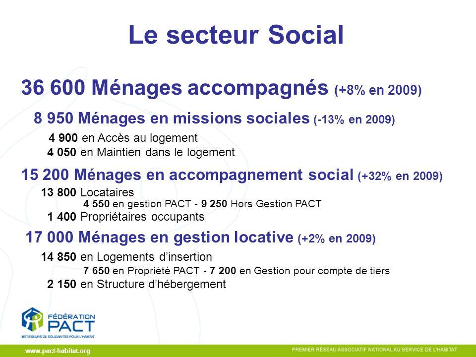 CA du 19/11/2009 www.pact-habitat.org Le secteur Social 36 600 Ménages accompagnés (+8% en 2009) 8 950 Ménages en missions sociales (-13% en 2009) 4 900 en Accès au logement 4 050 en Maintien dans le logement 15 200 Ménages en accompagnement social (+32% en 2009) 13 800 Locataires 4 550 en gestion PACT - 9 250 Hors Gestion PACT 1 400 Propriétaires occupants 17 000 Ménages en gestion locative (+2% en 2009) 14 850 en Logements dinsertion 7 650 en Propriété PACT - 7 200 en Gestion pour compte de tiers 2 150 en Structure dhébergement