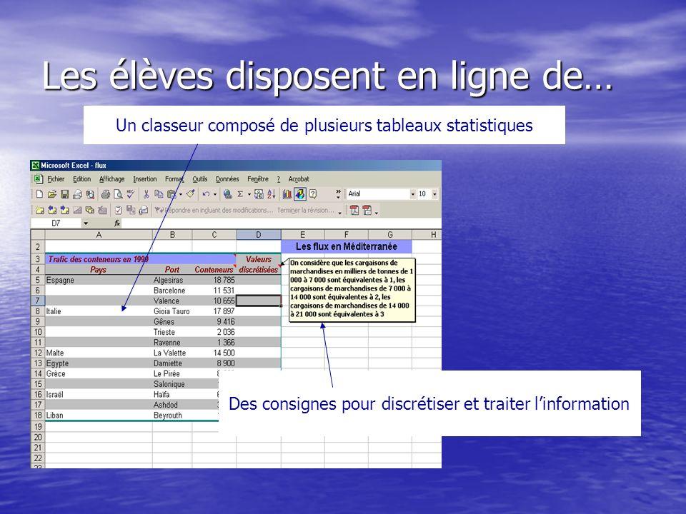 Les élèves disposent en ligne de… Un classeur composé de plusieurs tableaux statistiques Des consignes pour discrétiser et traiter linformation