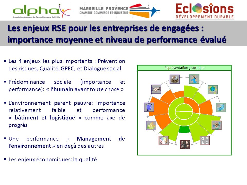 Les enjeux RSE pour les entreprises de engagées : importance moyenne et niveau de performance évalué Les 4 enjeux les plus importants : Prévention des