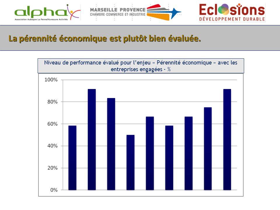 La pérennité économique est plutôt bien évaluée. Niveau de performance évalué pour lenjeu « Pérennité économique » avec les entreprises engagées - %