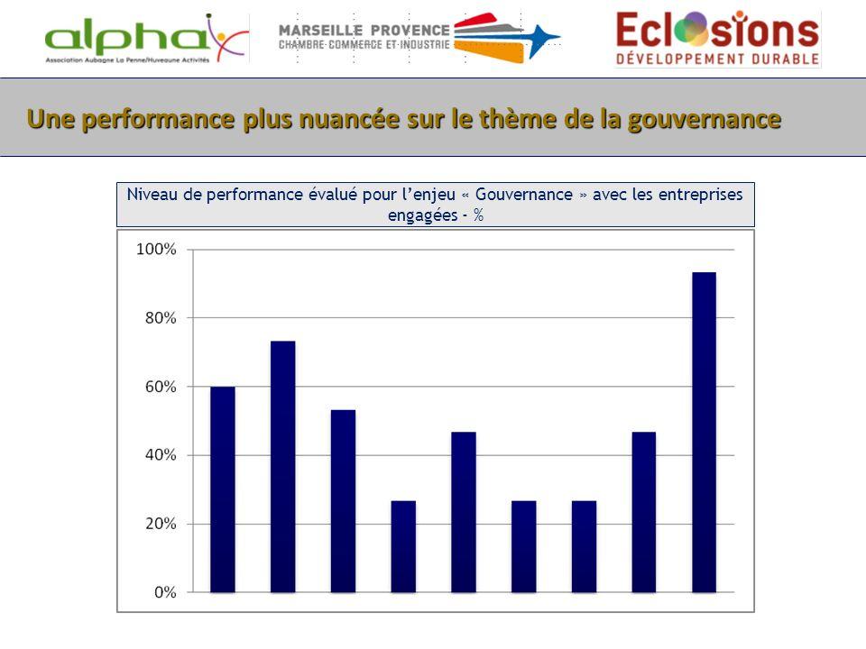 Une performance plus nuancée sur le thème de la gouvernance Niveau de performance évalué pour lenjeu « Gouvernance » avec les entreprises engagées - %