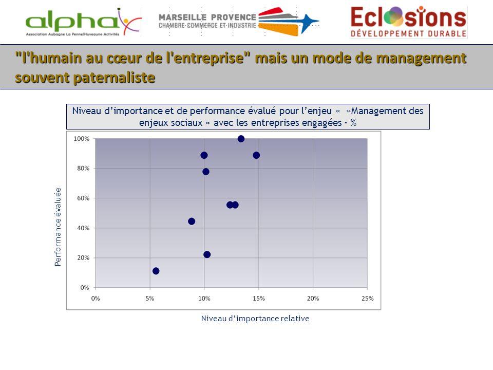 l humain au cœur de l entreprise mais un mode de management souvent paternaliste Niveau dimportance et de performance évalué pour lenjeu « »Management des enjeux sociaux » avec les entreprises engagées - % Niveau dimportance relative Performance évaluée