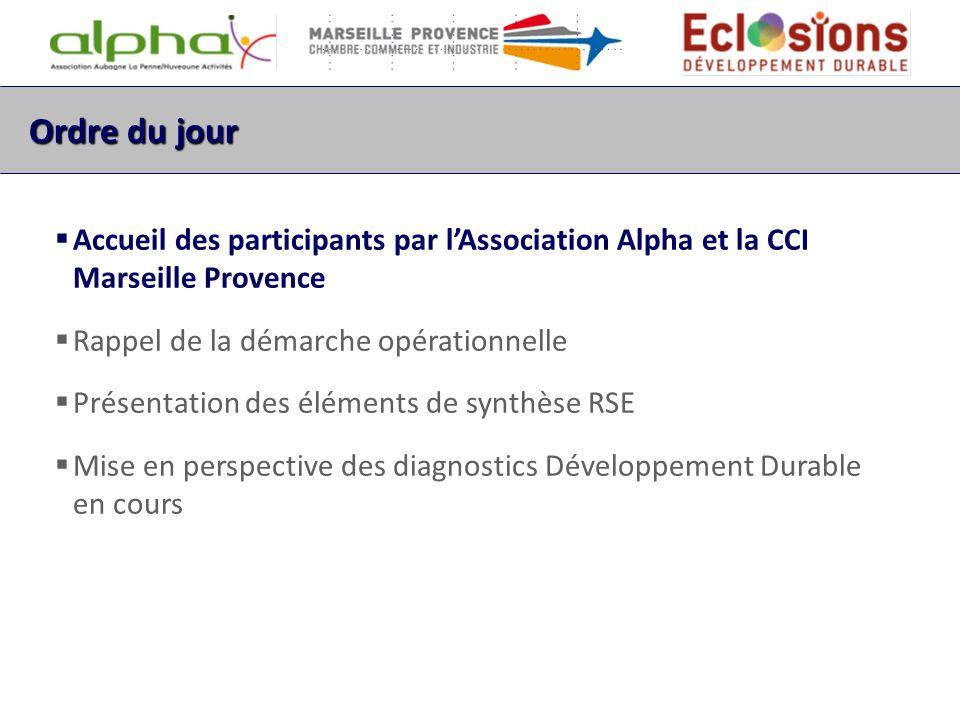 Ordre du jour Accueil des participants par Lassociation Alpha et la CCI Marseille Provence Rappel de la démarche opérationnelle Présentation des éléments de synthèse RSE Mise en perspective des diagnostics Développement Durable en cours