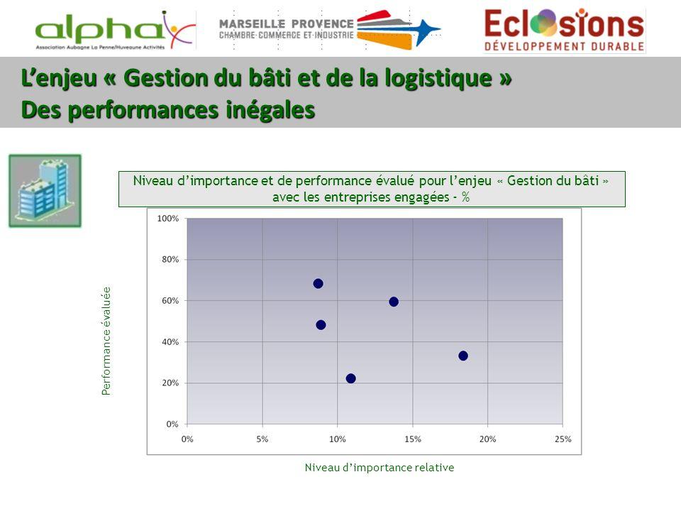 Lenjeu « Gestion du bâti et de la logistique » Des performances inégales Niveau dimportance et de performance évalué pour lenjeu « Gestion du bâti » a