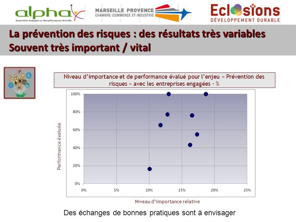 La prévention des risques : des résultats très variables Souvent très important / vital Niveau dimportance relative Performance évaluée Niveau dimport