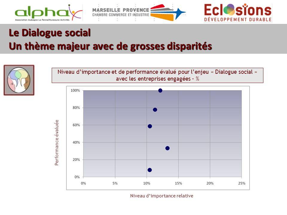 Le Dialogue social Un thème majeur avec de grosses disparités Niveau dimportance et de performance évalué pour lenjeu « Dialogue social » avec les ent