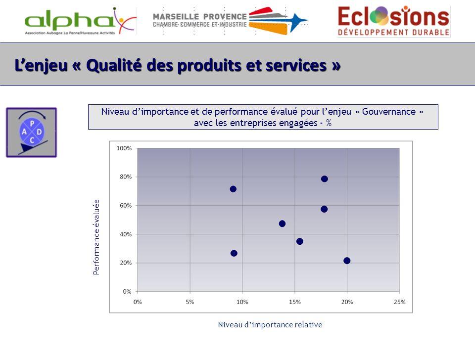 Lenjeu « Qualité des produits et services » Niveau dimportance et de performance évalué pour lenjeu « Gouvernance » avec les entreprises engagées - %