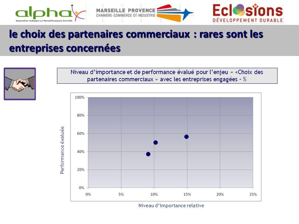 le choix des partenaires commerciaux : rares sont les entreprises concernées Niveau dimportance et de performance évalué pour lenjeu « <Choix des part