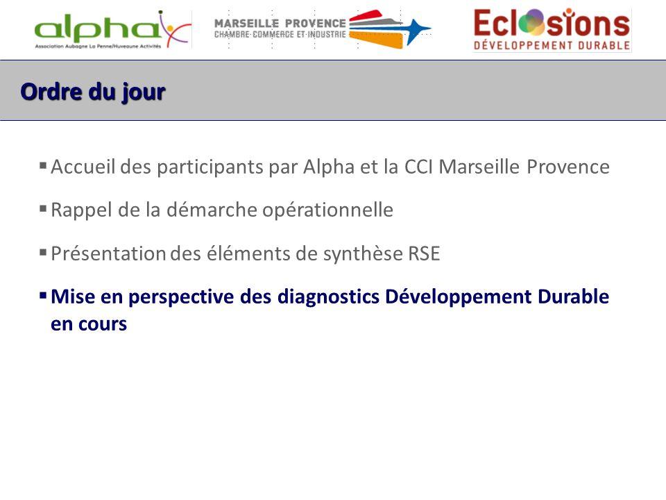 Ordre du jour Accueil des participants par Alpha et la CCI Marseille Provence Rappel de la démarche opérationnelle Présentation des éléments de synthè