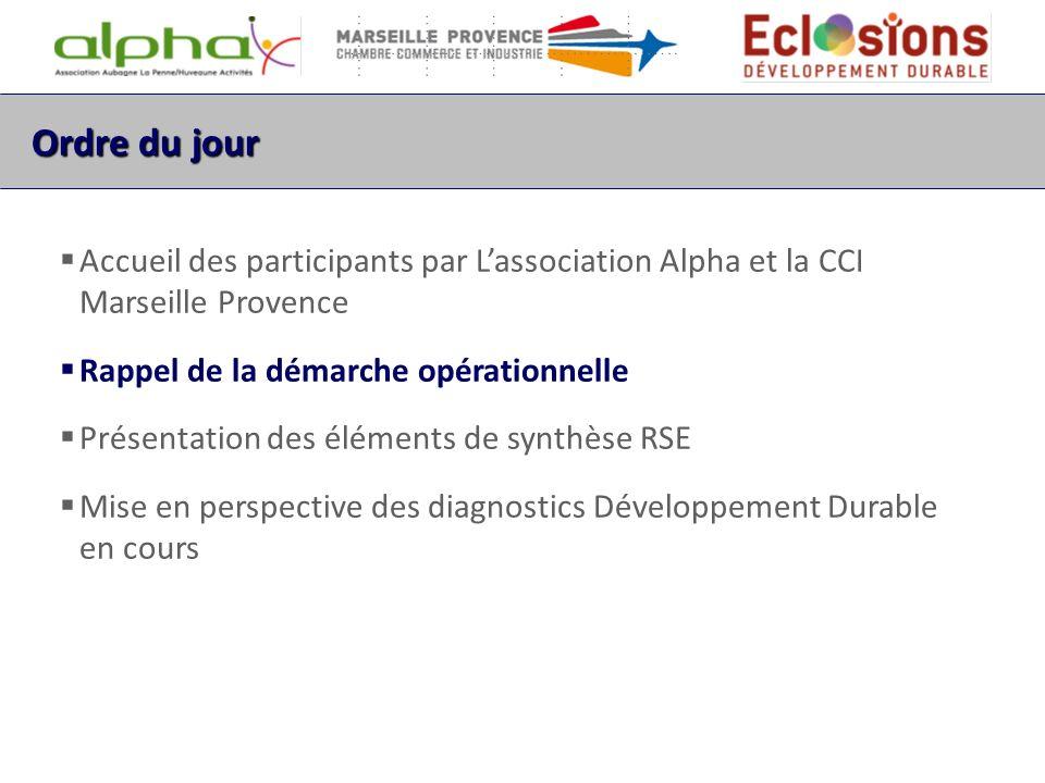 Le Parcours Performance Durable en ZA Un programme daccompagnement RSE unique dans les Bouches du Rhône 4 zones dactivités et associations de ZA partenaires : Arnavant (Marseille), Athelia (La Ciotat), Alpha (Aubagne), Ghiva (Rousset) En moyenne 15 PME bénéficiaires par ZA Un dispositif développé sur 2 axes un accompagnement RSE individuel une dynamique collective sur chaque zone dactivité