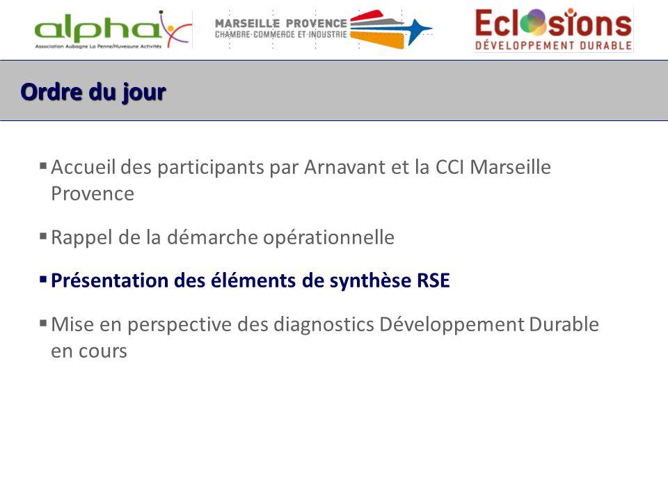 Ordre du jour Accueil des participants par Alpha et la CCI Marseille Provence Rappel de la démarche opérationnelle Présentation des éléments de synthèse RSE Mise en perspective des diagnostics Développement Durable en cours