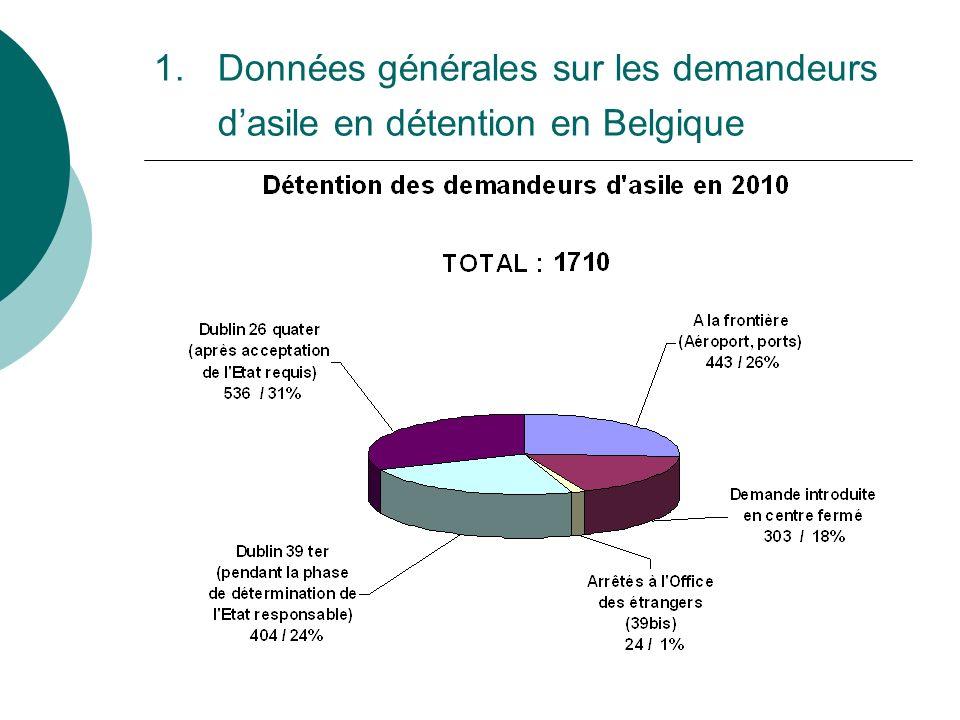 1.Données générales sur les demandeurs dasile en détention en Belgique