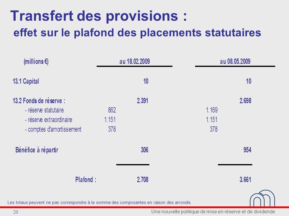 Une nouvelle politique de mise en réserve et de dividende 20 Transfert des provisions : effet sur le plafond des placements statutaires Les totaux peu