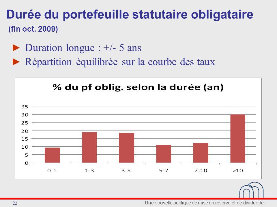 Une nouvelle politique de mise en réserve et de dividende 22 Durée du portefeuille statutaire obligataire (fin oct. 2009) Duration longue : +/- 5 ans