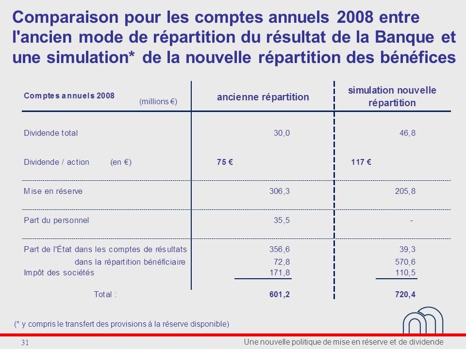 Une nouvelle politique de mise en réserve et de dividende 31 Comparaison pour les comptes annuels 2008 entre l ancien mode de répartition du résultat de la Banque et une simulation* de la nouvelle répartition des bénéfices (millions ) (* y compris le transfert des provisions à la réserve disponible)