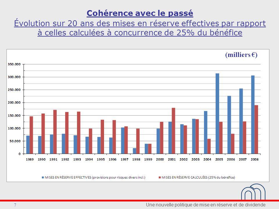 Une nouvelle politique de mise en réserve et de dividende 7 Évolution sur 20 ans des mises en réserve effectives par rapport à celles calculées à concurrence de 25% du bénéfice Cohérence avec le passé (milliers )