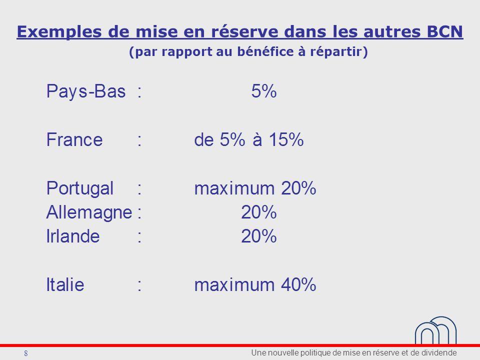 Une nouvelle politique de mise en réserve et de dividende 8 Exemples de mise en réserve dans les autres BCN (par rapport au bénéfice à répartir)