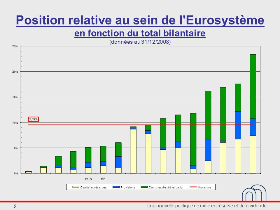 Une nouvelle politique de mise en réserve et de dividende 9 Position relative au sein de l Eurosystème en fonction du total bilantaire (données au 31/12/2008)