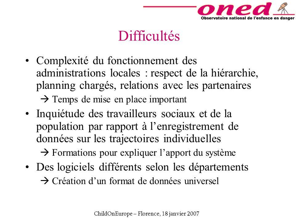 ChildOnEurope – Florence, 18 janvier 2007 Difficultés Complexité du fonctionnement des administrations locales : respect de la hiérarchie, planning ch