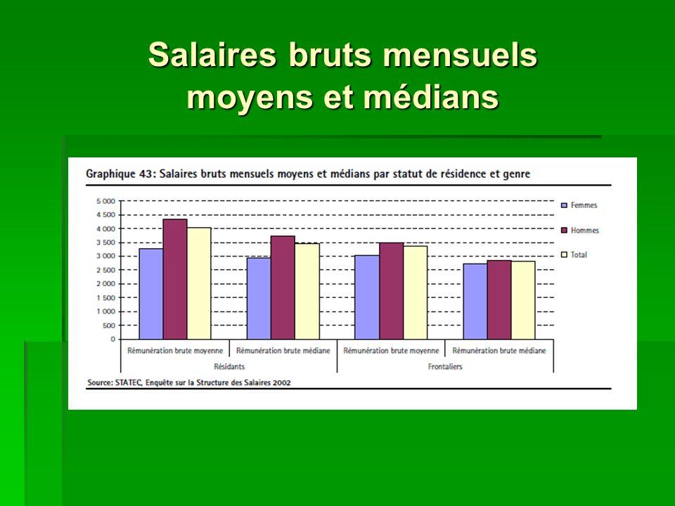 Salaires bruts mensuels moyens et médians
