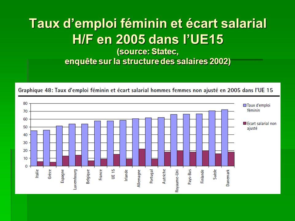 Taux demploi féminin et écart salarial H/F en 2005 dans lUE15 (source: Statec, enquête sur la structure des salaires 2002)
