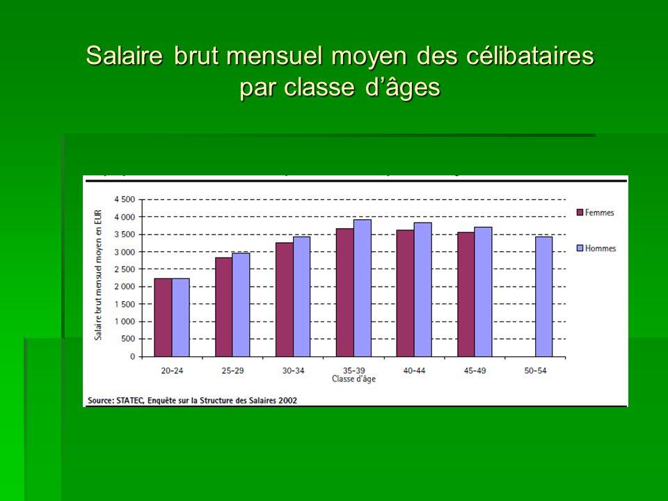 Salaire brut mensuel moyen des célibataires par classe dâges
