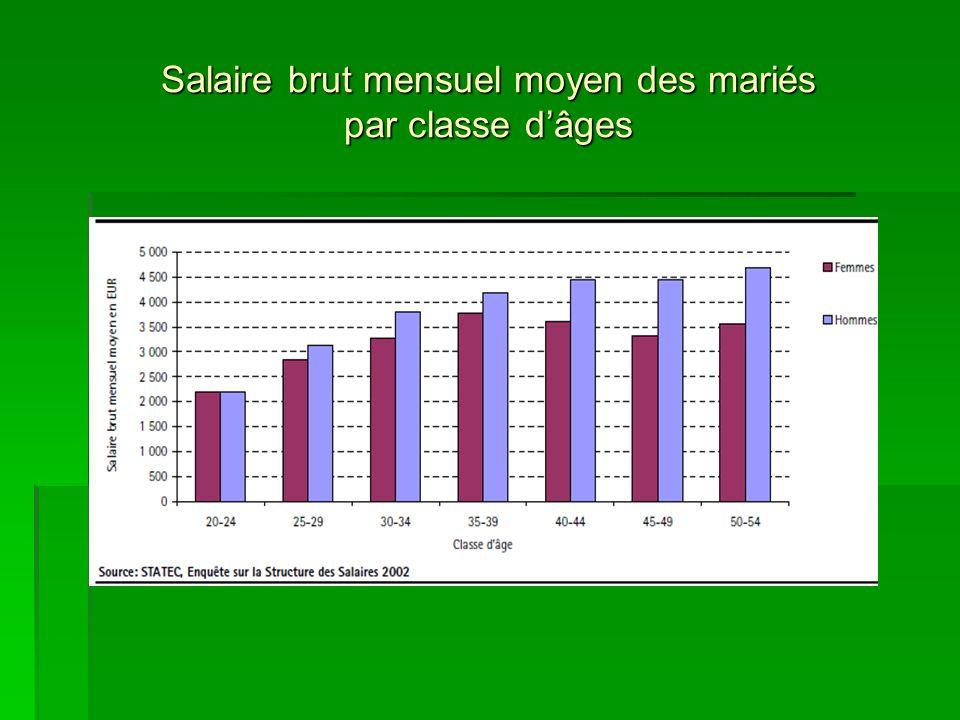 Salaire brut mensuel moyen des mariés par classe dâges