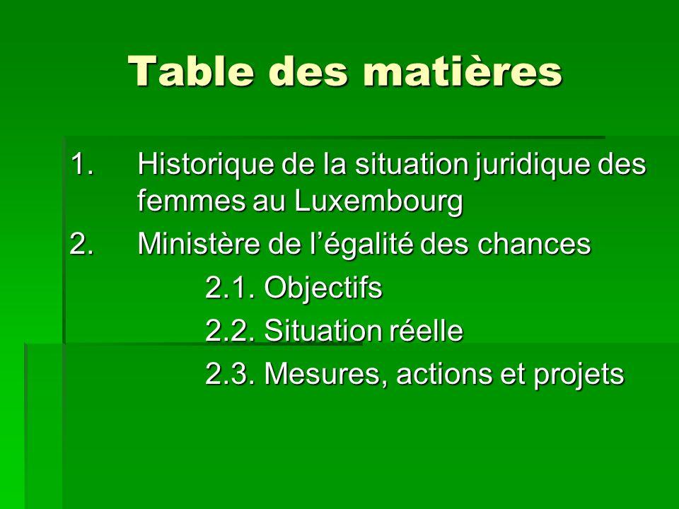 Table des matières 1.Historique de la situation juridique des femmes au Luxembourg 2.Ministère de légalité des chances 2.1.
