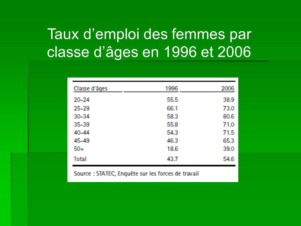 Taux demploi des femmes par classe dâges en 1996 et 2006