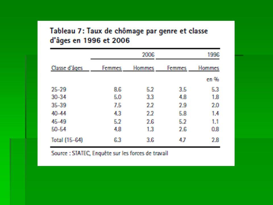 Evolution des effectifs féminins selon les professions de 1995 à 2006 (www.ceps.lu)